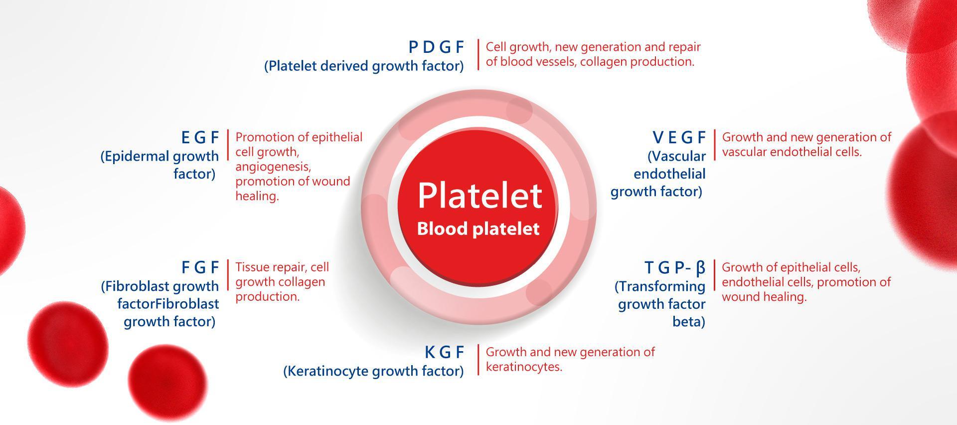 Plasma Ric en Plaquetes (PRP)